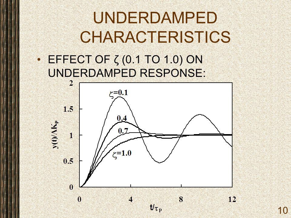 UNDERDAMPED CHARACTERISTICS