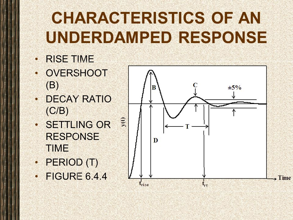 Characteristics of an Underdamped Response