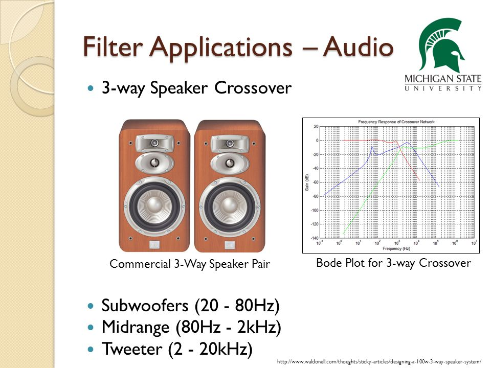 Filter Applications – Audio