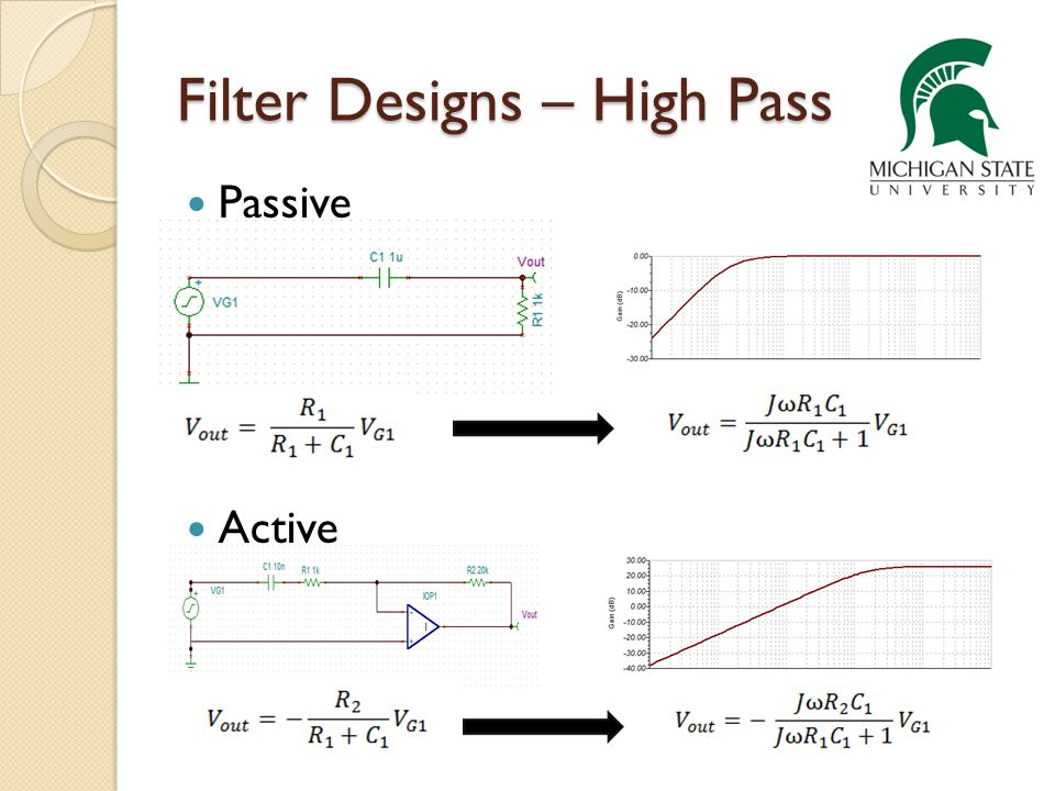 Filter Designs – High Pass