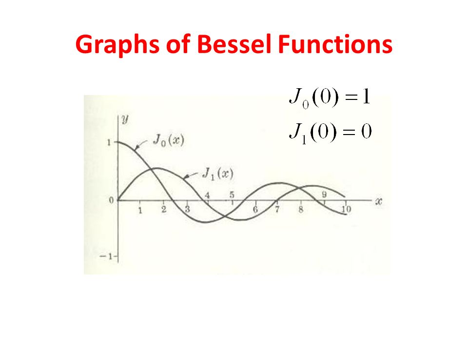 Graphs of Bessel Functions