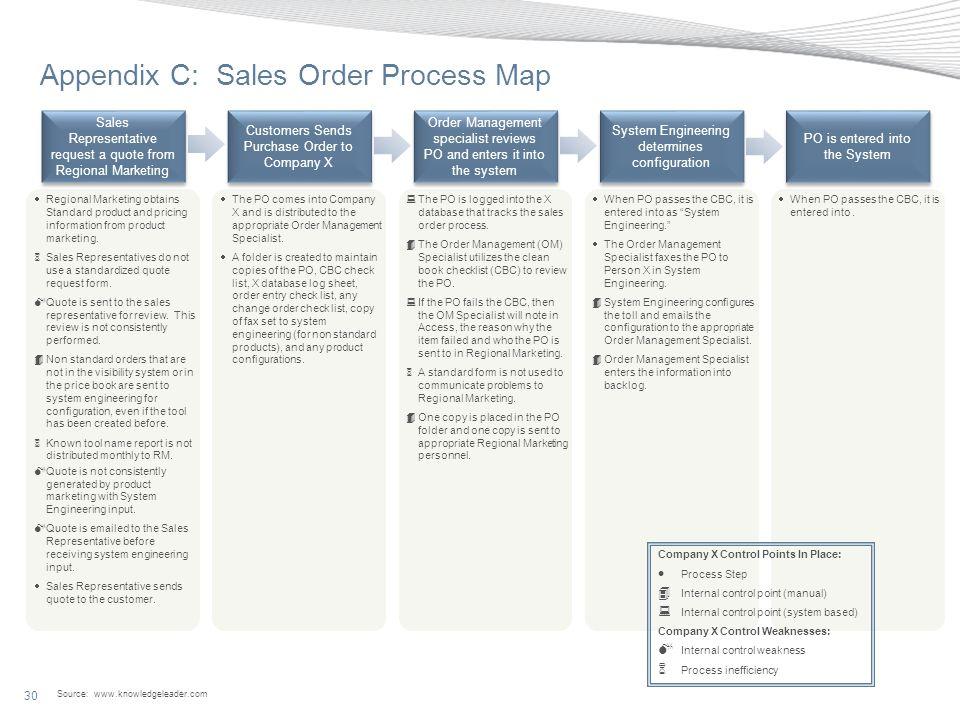 Appendix C: Sales Order Process Map