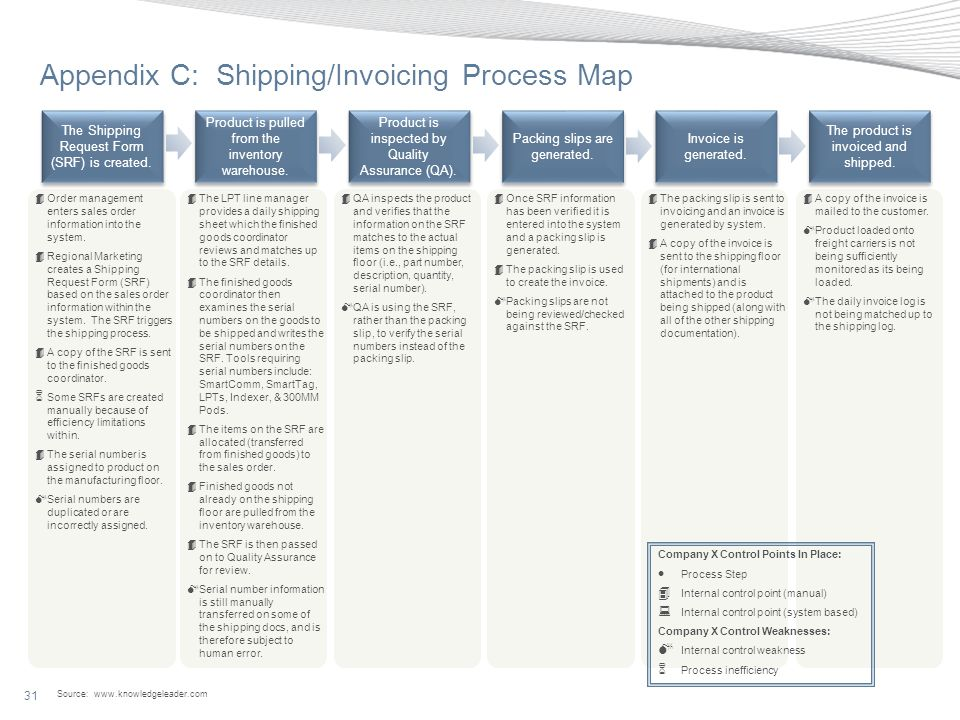Appendix C: Shipping/Invoicing Process Map