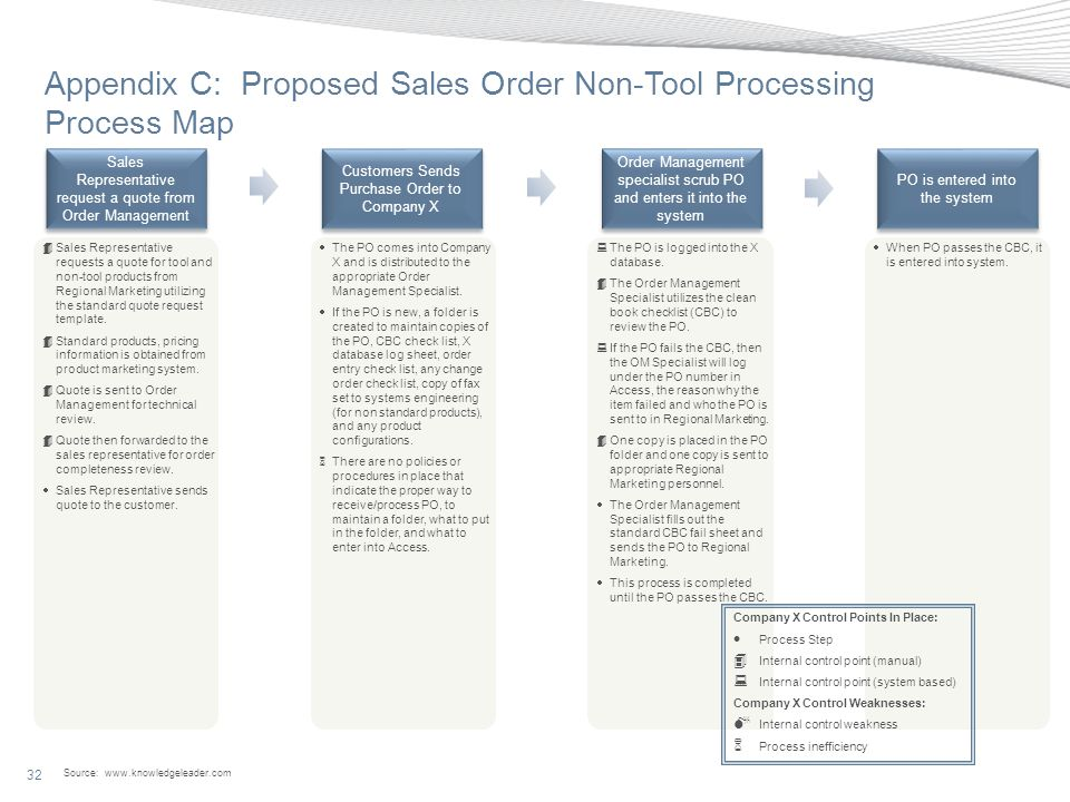 Appendix C: Proposed Sales Order Non-Tool Processing Process Map