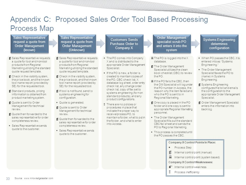 Appendix C: Proposed Sales Order Tool Based Processing Process Map