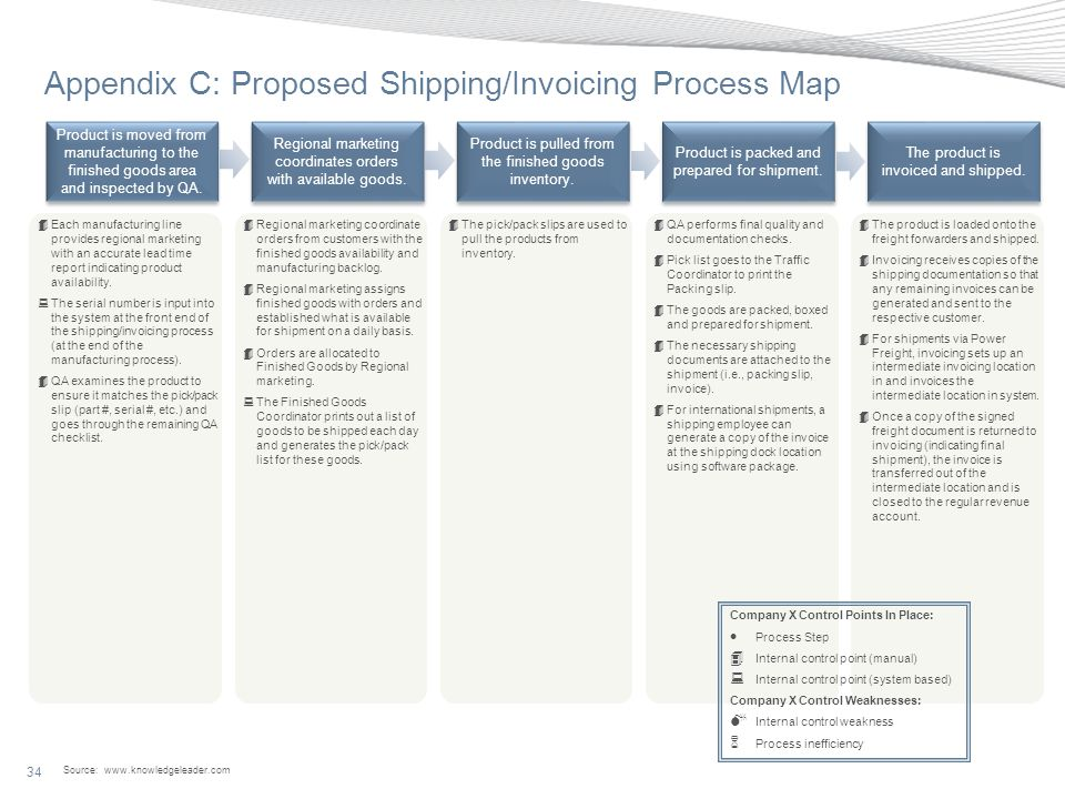 Appendix C: Proposed Shipping/Invoicing Process Map