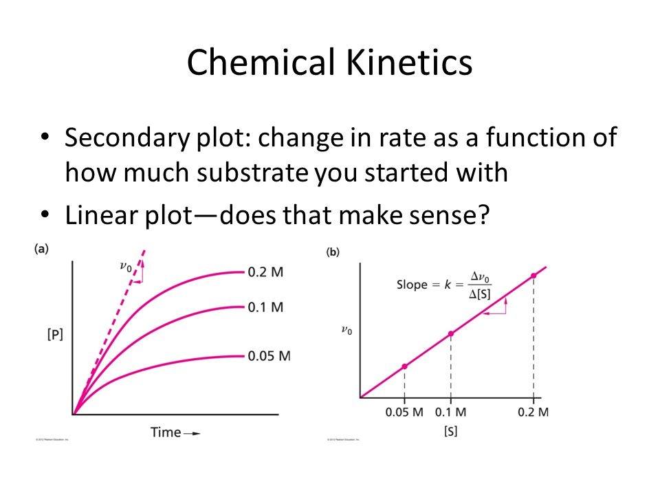 Chemical Kinetics Secondary plot: change in rate as a function of how much substrate you started with.