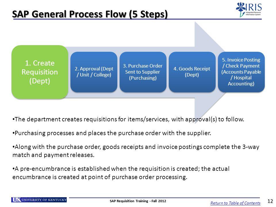 SAP General Process Flow (5 Steps)
