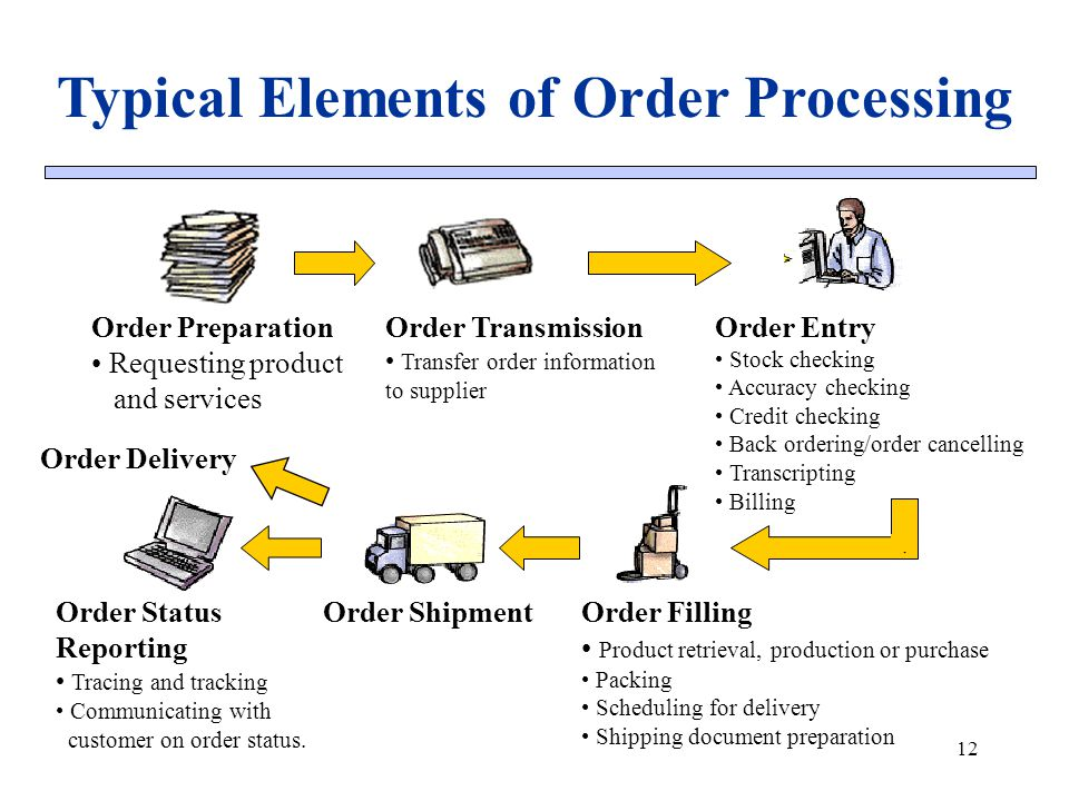 Typical Elements of Order Processing