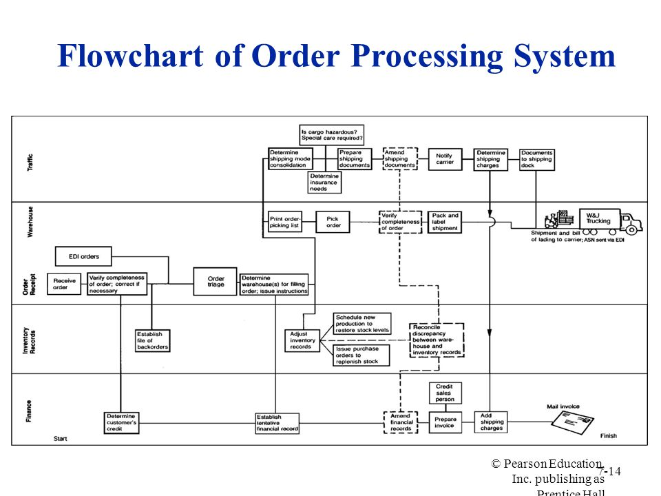 Flowchart of Order Processing System