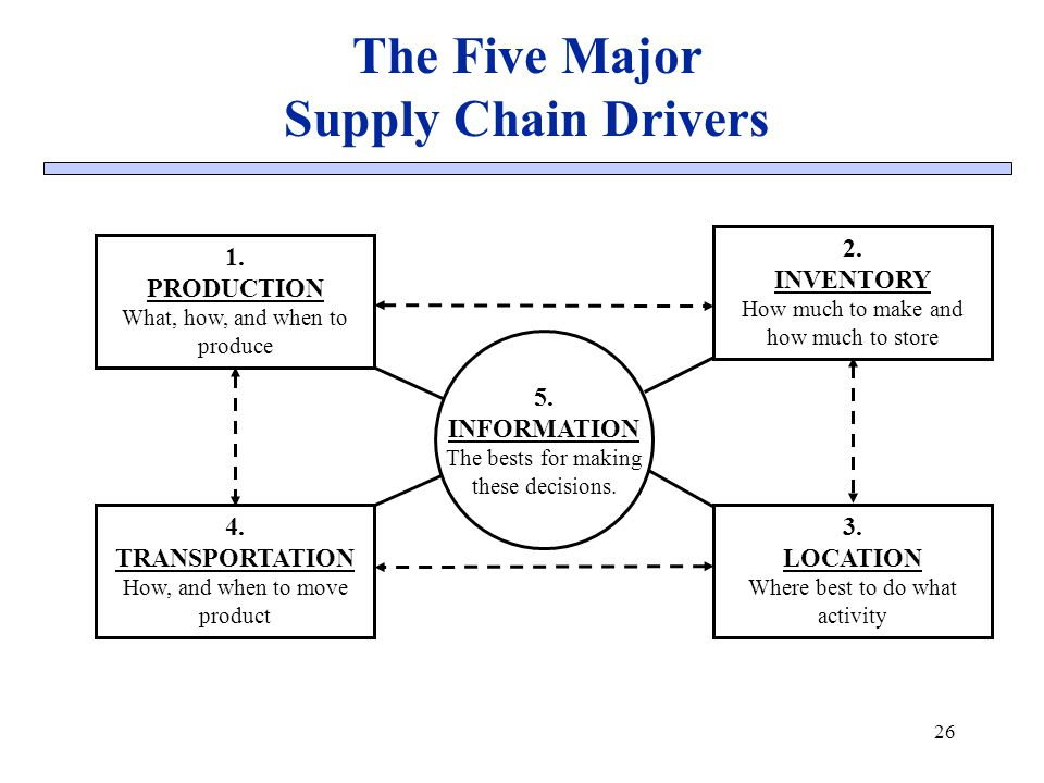 The Five Major Supply Chain Drivers