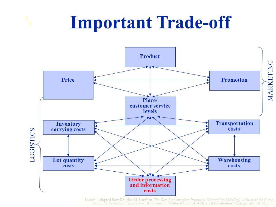 Important Trade-off 1 MARKETING LOGISTICS 5