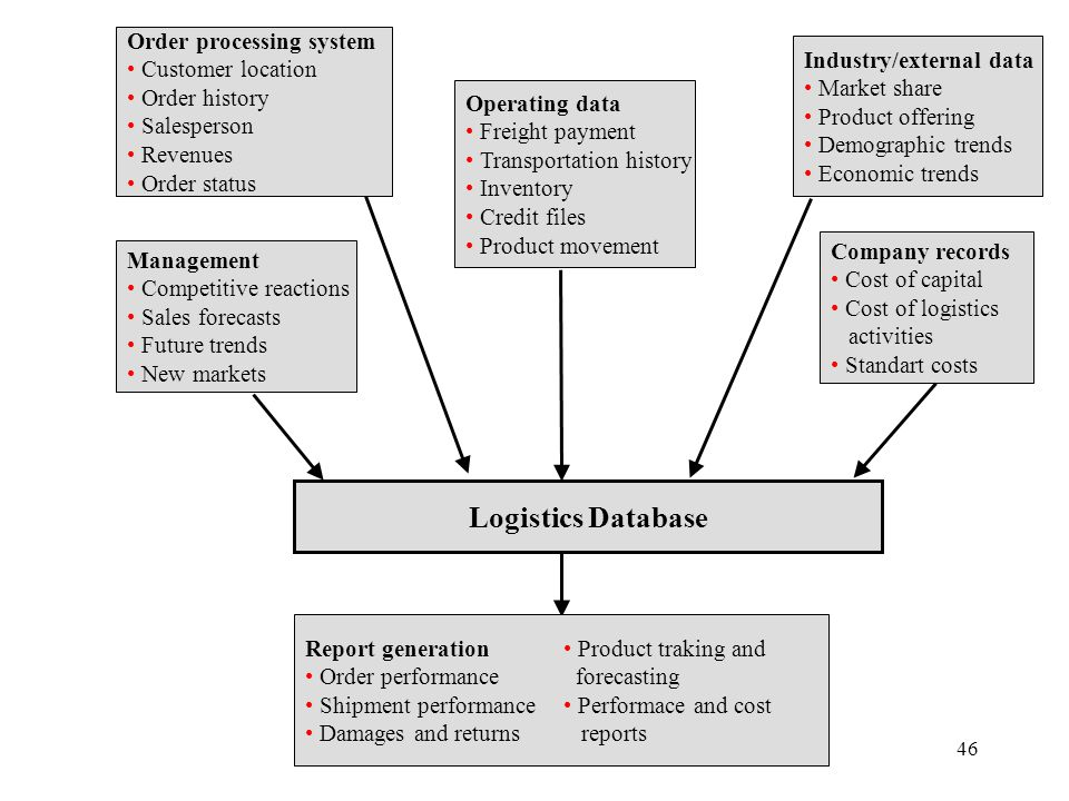 Logistics Database Order processing system Customer location