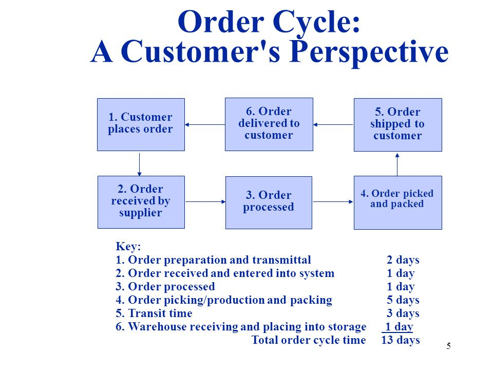 A Customer s Perspective