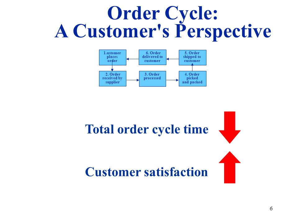 Order Cycle: A Customer s Perspective
