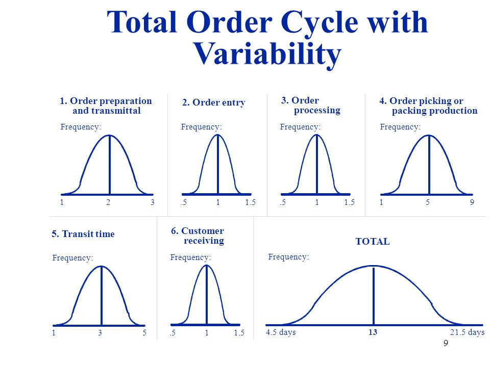 Total Order Cycle with Variability