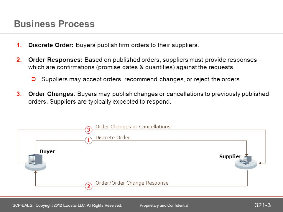 Roles of Buyers and Suppliers