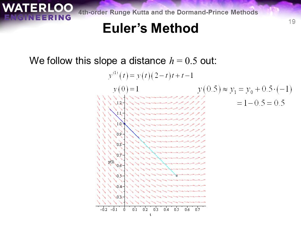Euler's Method We follow this slope a distance h = 0.5 out: