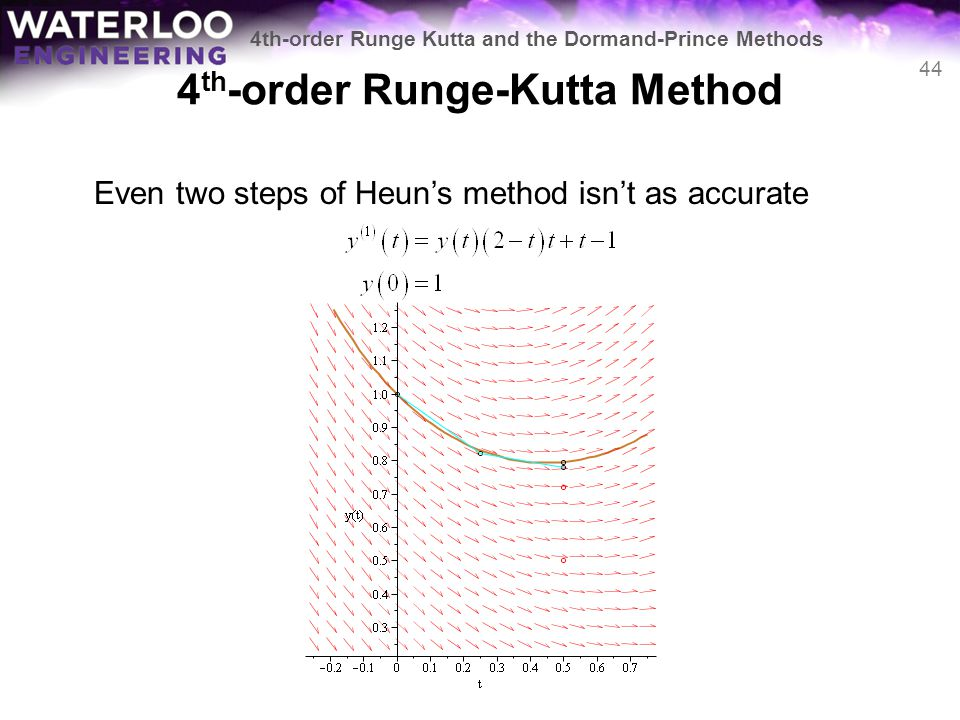 4th-order Runge-Kutta Method