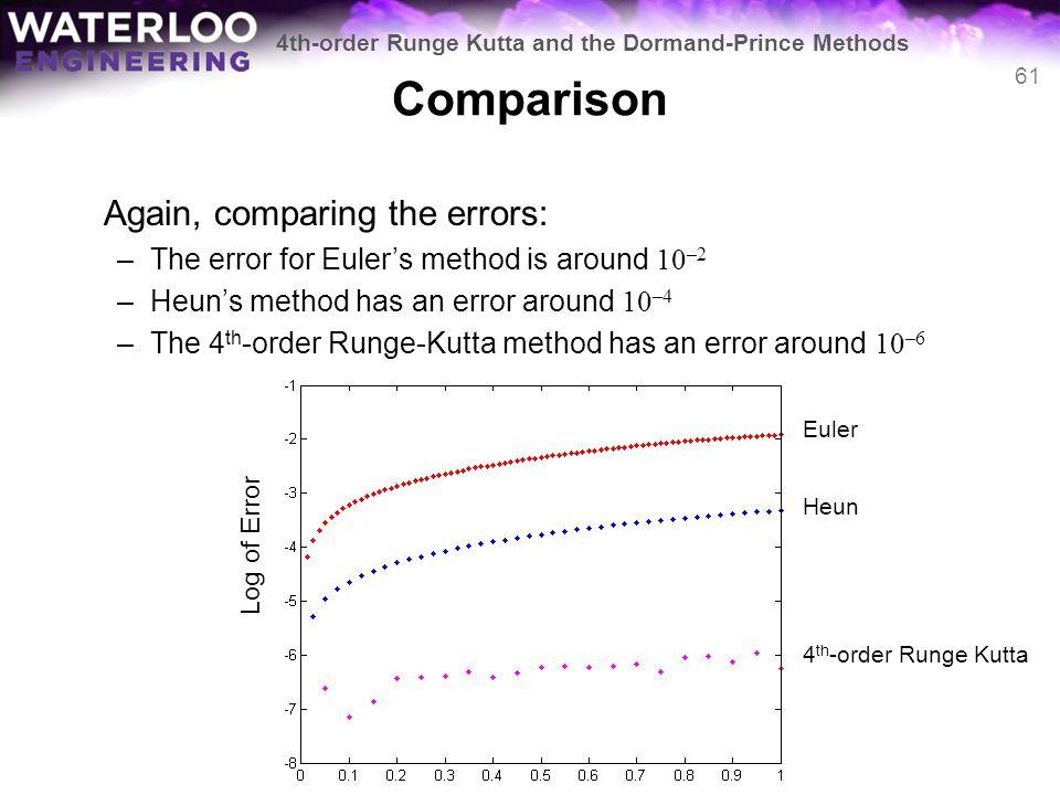 Comparison Again, comparing the errors: