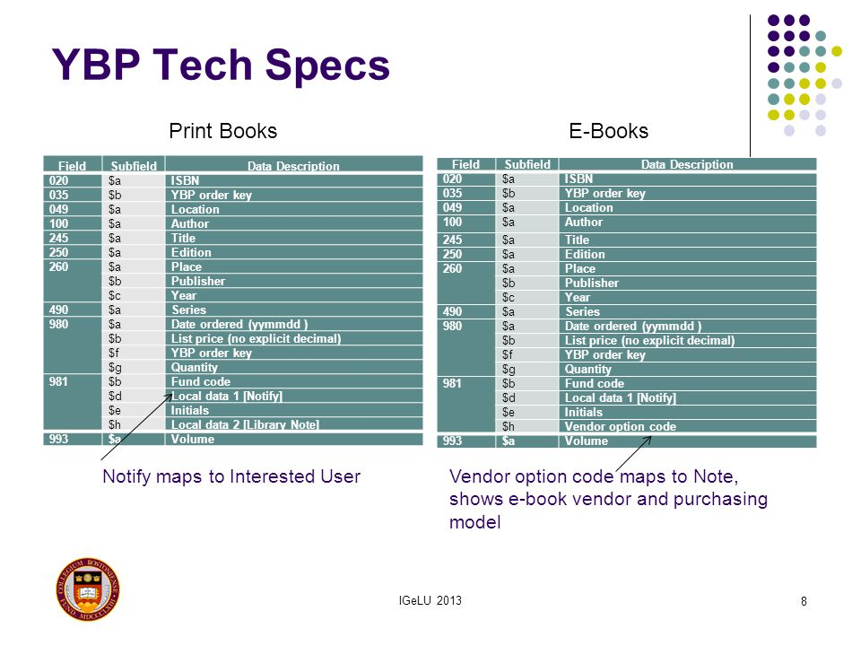 YBP Tech Specs Print Books E-Books Notify maps to Interested User