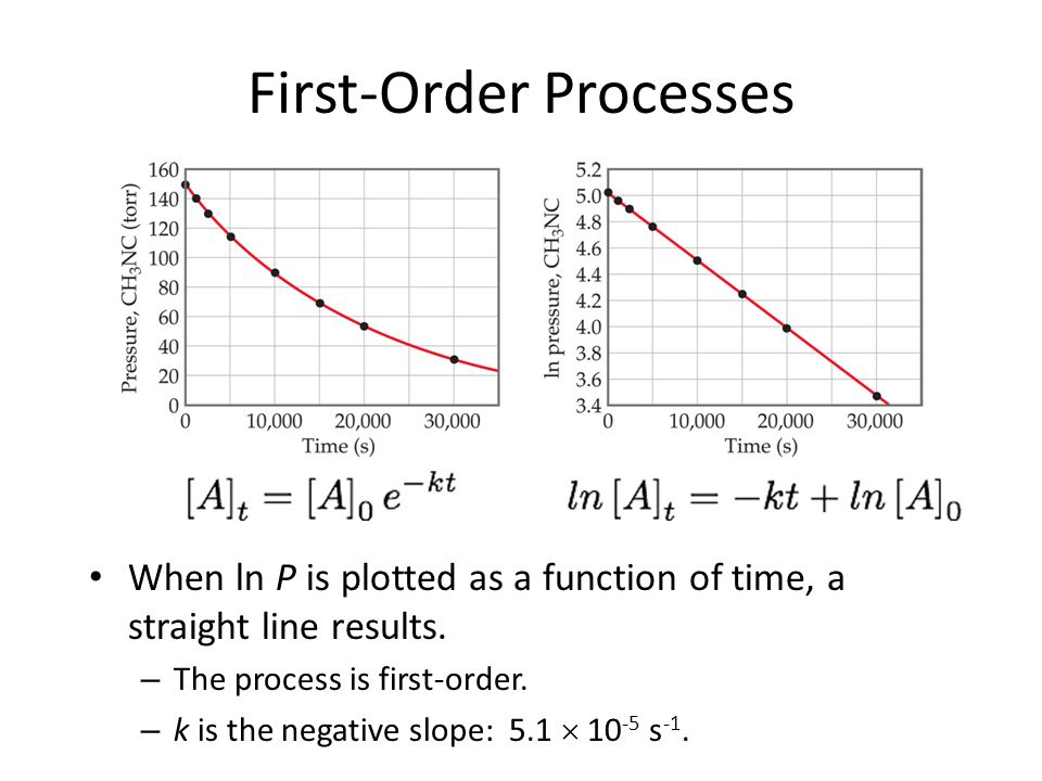 First-Order Processes