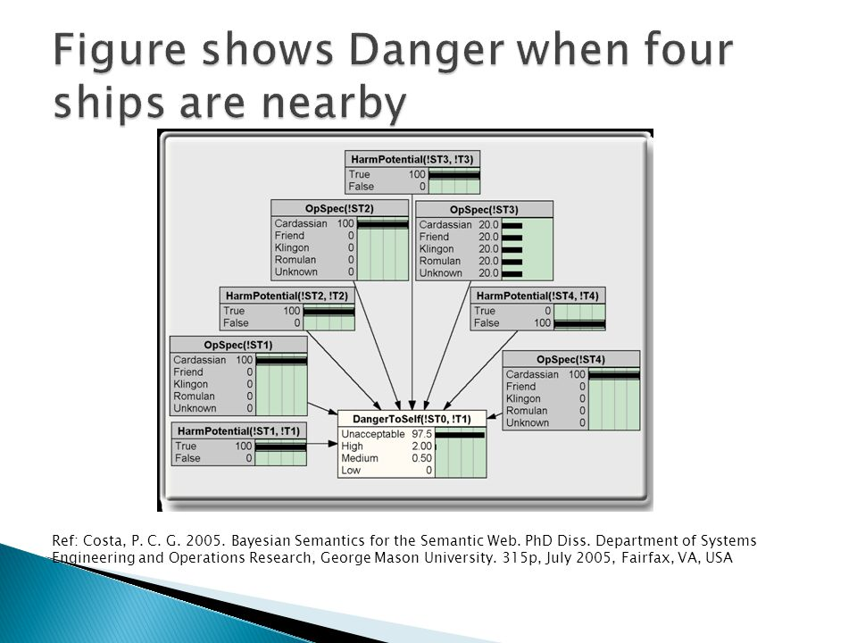 Figure shows Danger when four ships are nearby