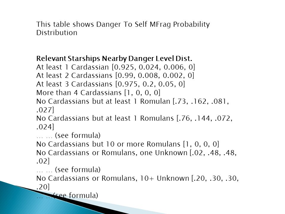 This table shows Danger To Self MFrag Probability Distribution