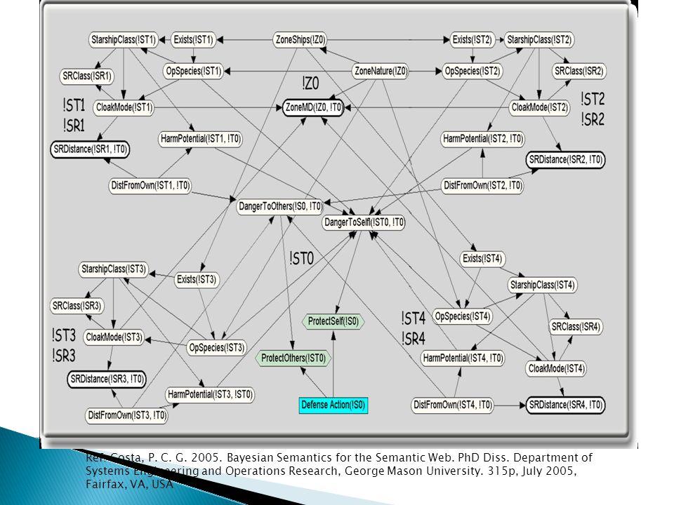 Ref: Costa, P. C. G. 2005. Bayesian Semantics for the Semantic Web