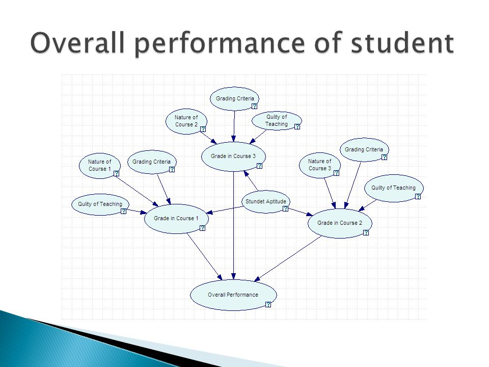 Overall performance of student