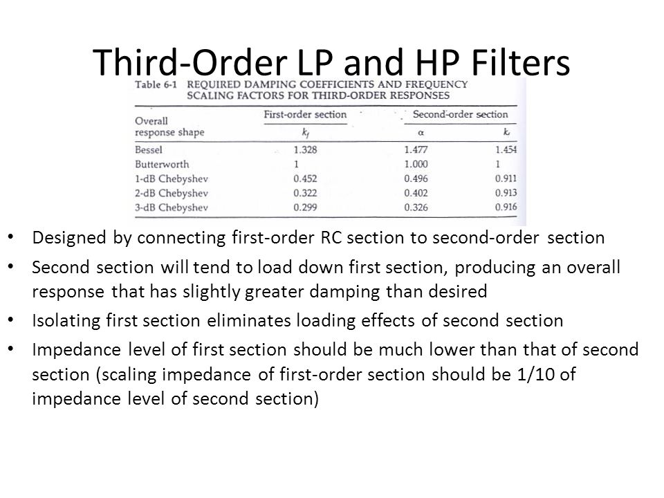 Third-Order LP and HP Filters