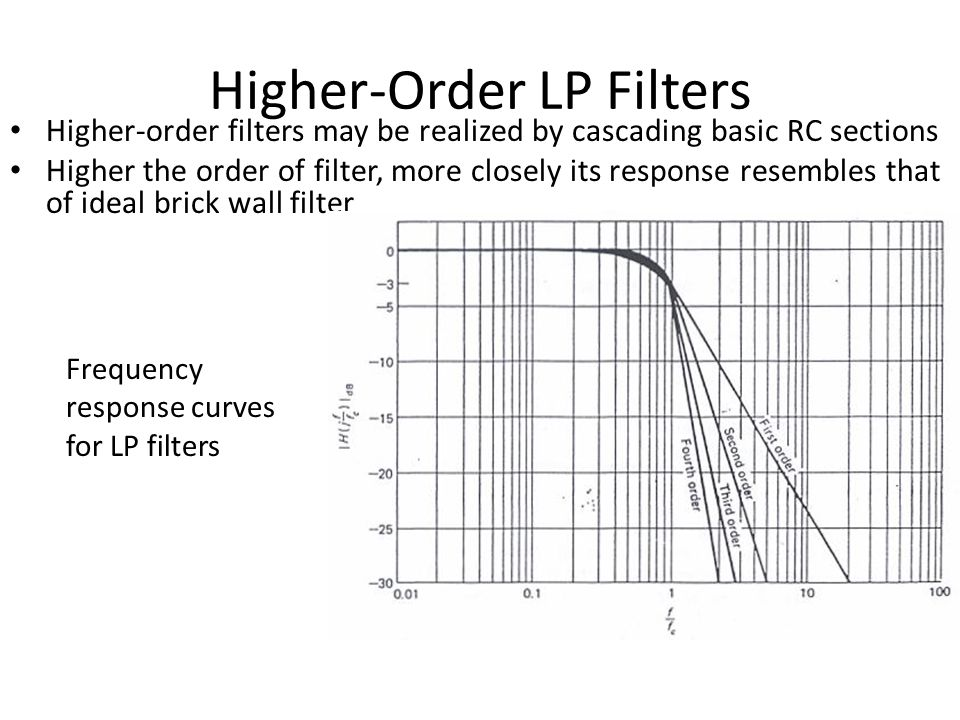 basic filter theory review