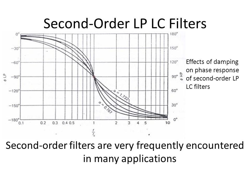 Second-Order LP LC Filters