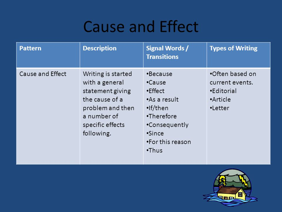 Cause and Effect Pattern Description Signal Words / Transitions