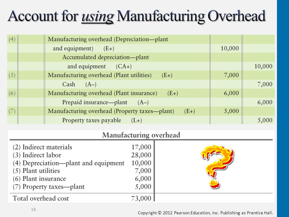 Account for using Manufacturing Overhead