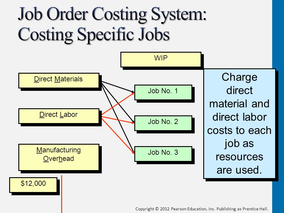 explanation of job order costing system 82 chapter 3 systems design: job-order costing as discussed in chapter 2, product costing is the process of assigning costs to the products and services provided by a company an under-standing of this costing process is vital to managers, since the way in which a product or.