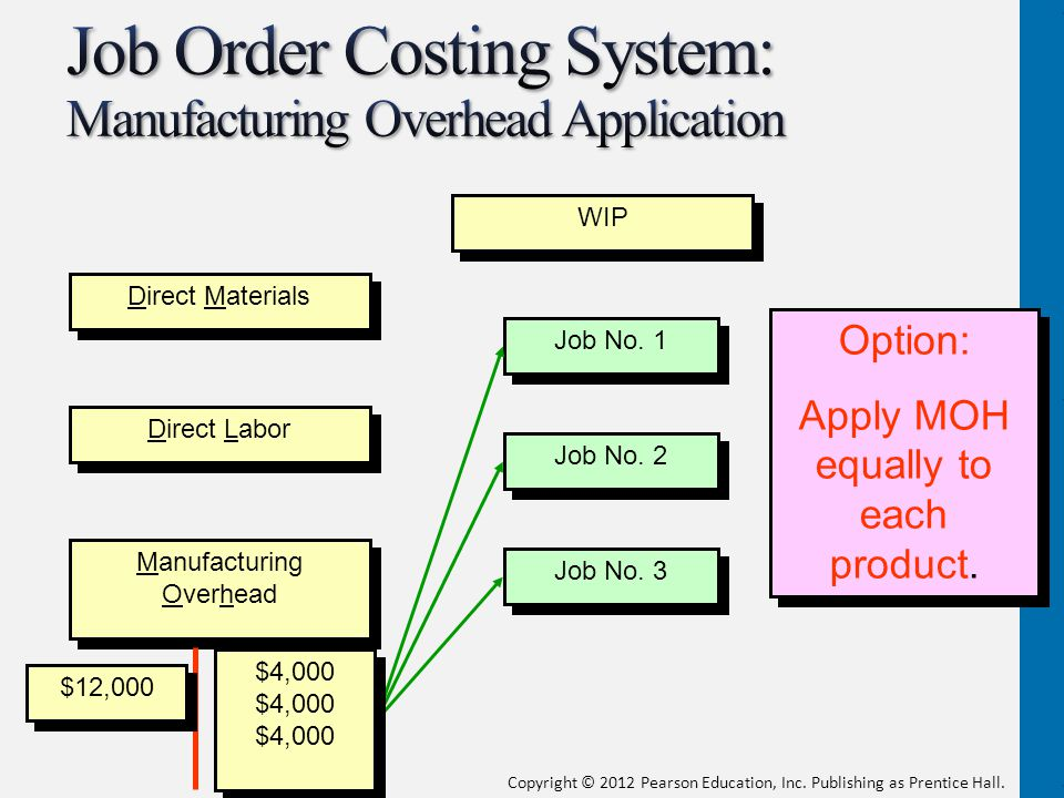 Job Order Costing System: Manufacturing Overhead Application