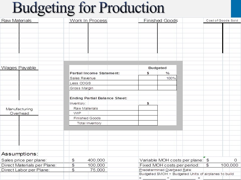 Budgeting for Production