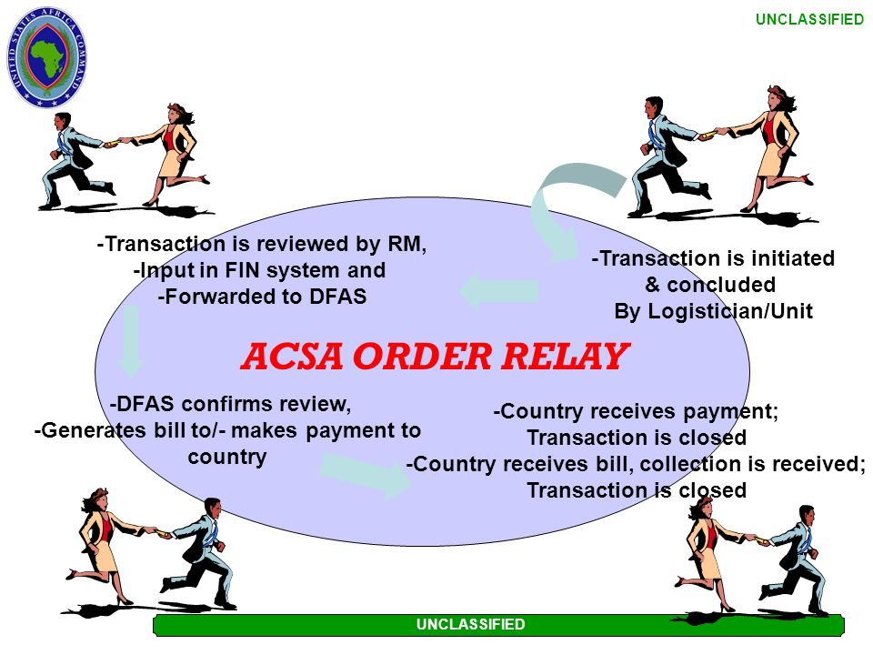 ACSA ORDER RELAY -Transaction is reviewed by RM,