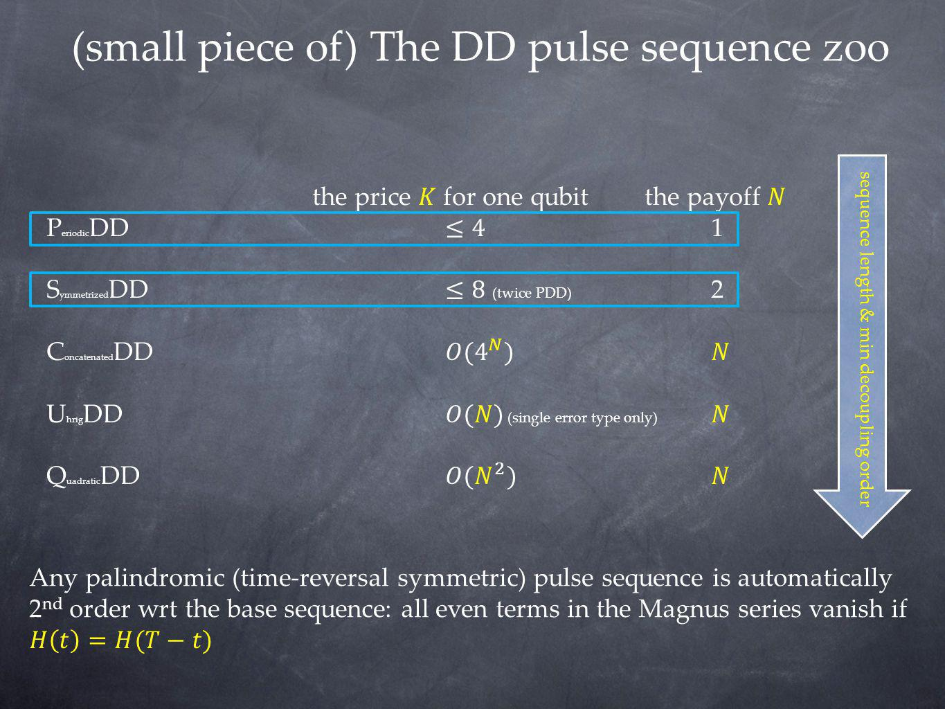 (small piece of) The DD pulse sequence zoo
