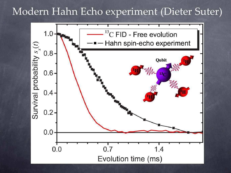 Modern Hahn Echo experiment (Dieter Suter)