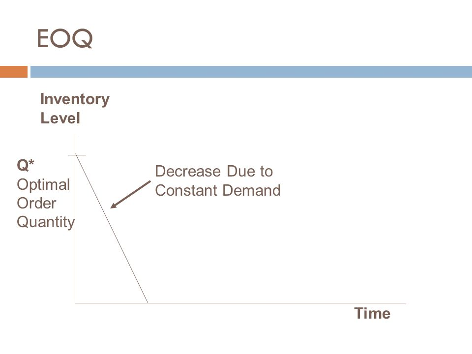 EOQ Inventory Level Q* Decrease Due to Optimal Constant Demand Order