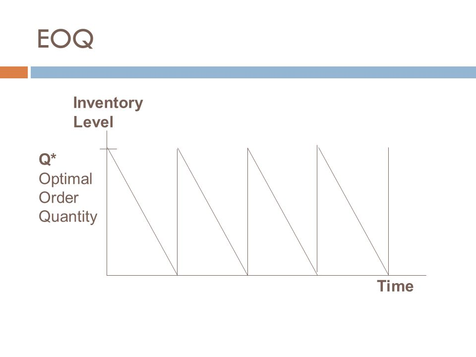 EOQ Inventory Level Q* Optimal Order Quantity Time