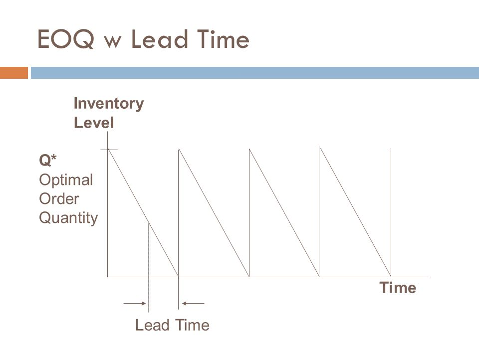 EOQ w Lead Time Inventory Level Q* Optimal Order Quantity Time