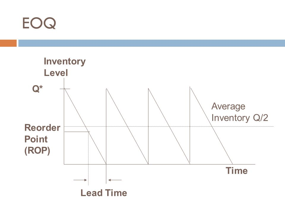 EOQ Inventory Level Q* Average Inventory Q/2 Reorder Point (ROP) Time