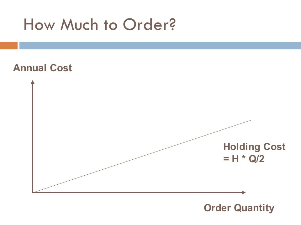 How Much to Order Annual Cost Holding Cost = H * Q/2 Order Quantity