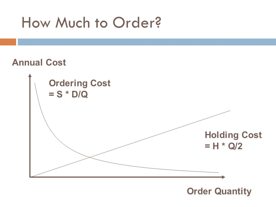 How Much to Order Annual Cost Ordering Cost = S * D/Q Holding Cost