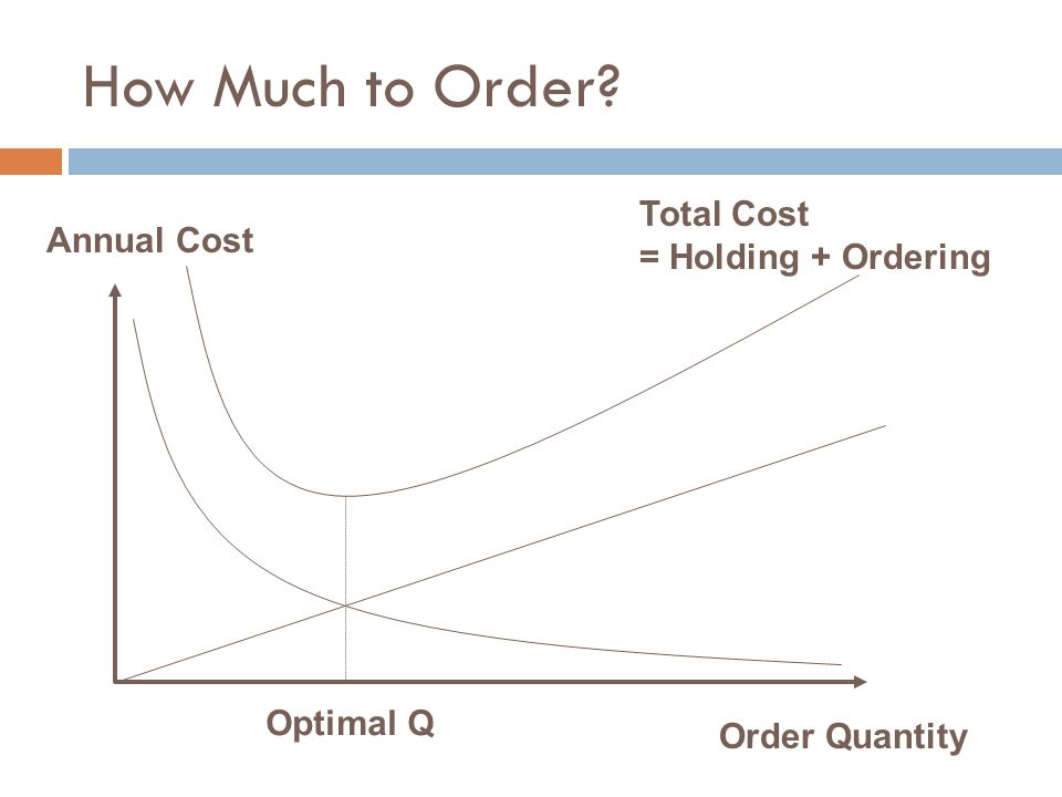 How Much to Order Total Cost = Holding + Ordering Annual Cost