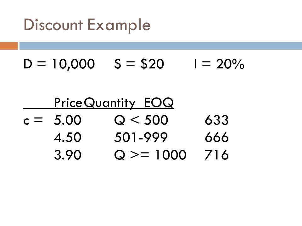 Discount Example D = 10,000 S = $20 I = 20% Price Quantity EOQ c = 5.00 Q < 500 633 4.50 501-999 666 3.90 Q >= 1000 716