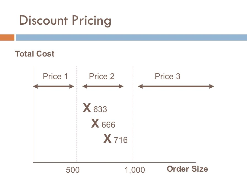 Discount Pricing X 633 X 666 X 716 Total Cost Price 1 Price 2 Price 3